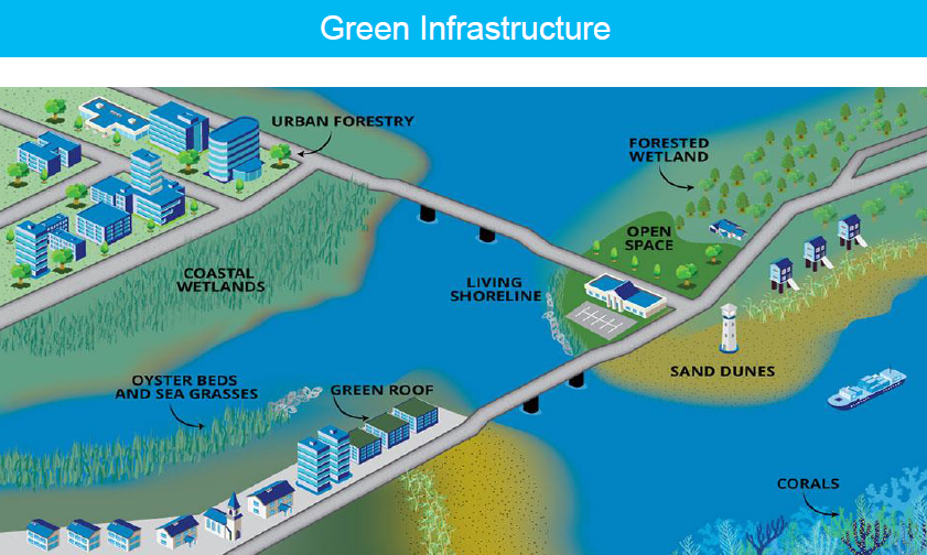 green-infrastructure